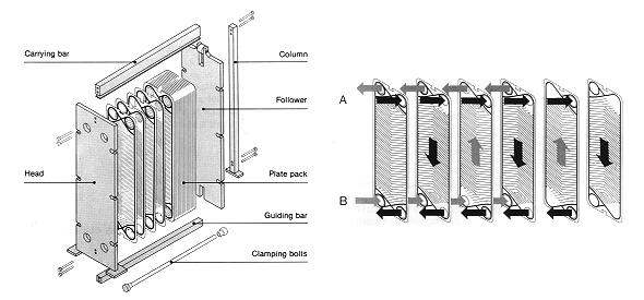 теплообменник для отопителя на отработанном масле